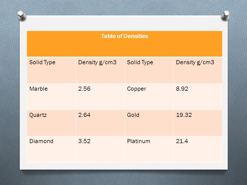 Table of Densities Solid Type. Density g/cm3. Marble. 2.56. Copper. 8.92. Quartz. 2.64. Gold.