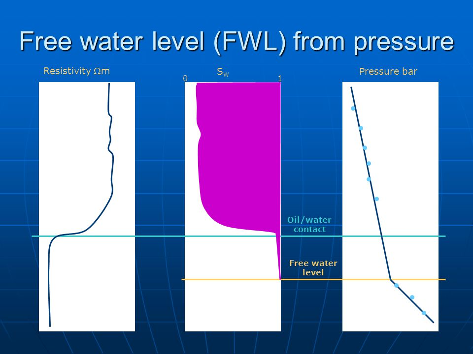 Free water level (FWL) from pressure