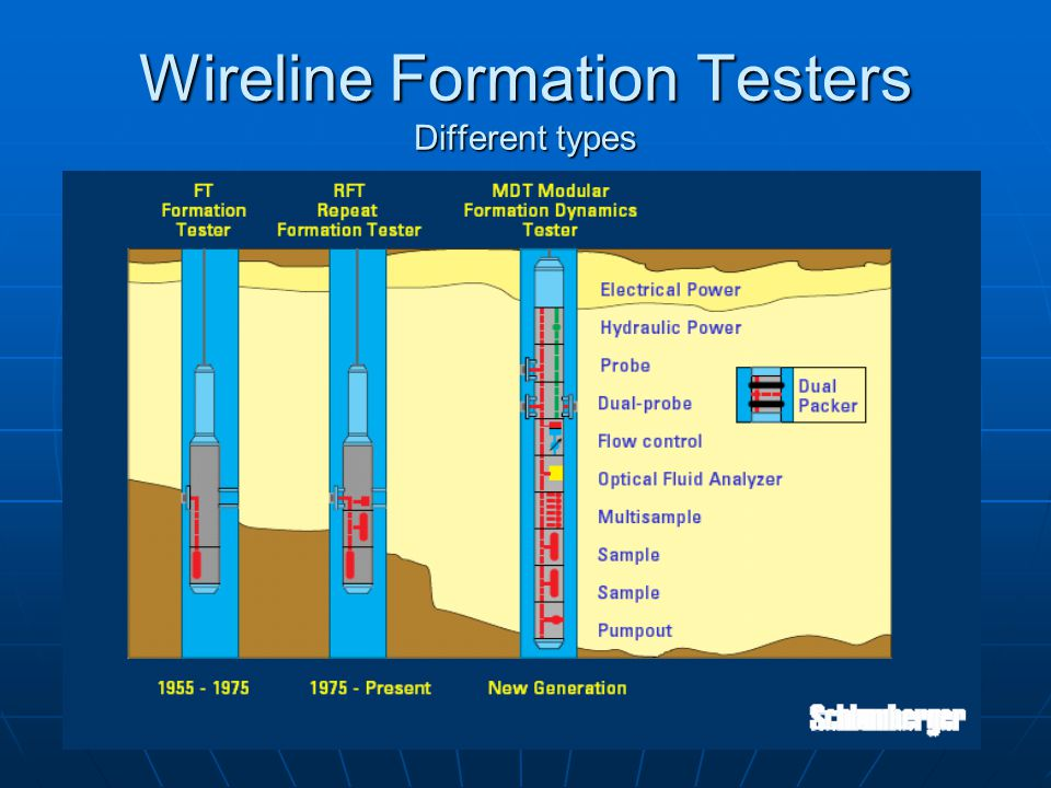 Wireline Formation Testers Different types