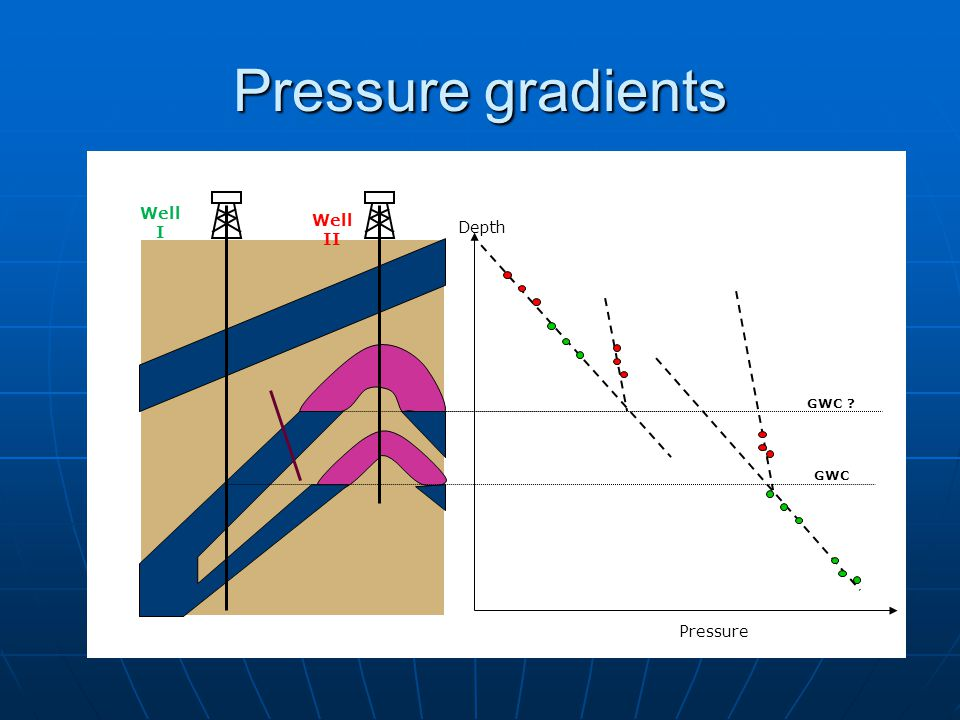 Pressure gradients Pressure Depth GWC GWC Well I Well II