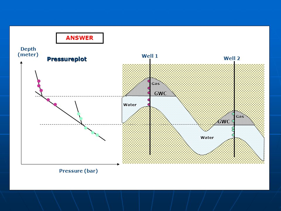 ANSWER Pressureplot Depth (meter) Well 1 Well 2 GWC Pressure (bar) Gas