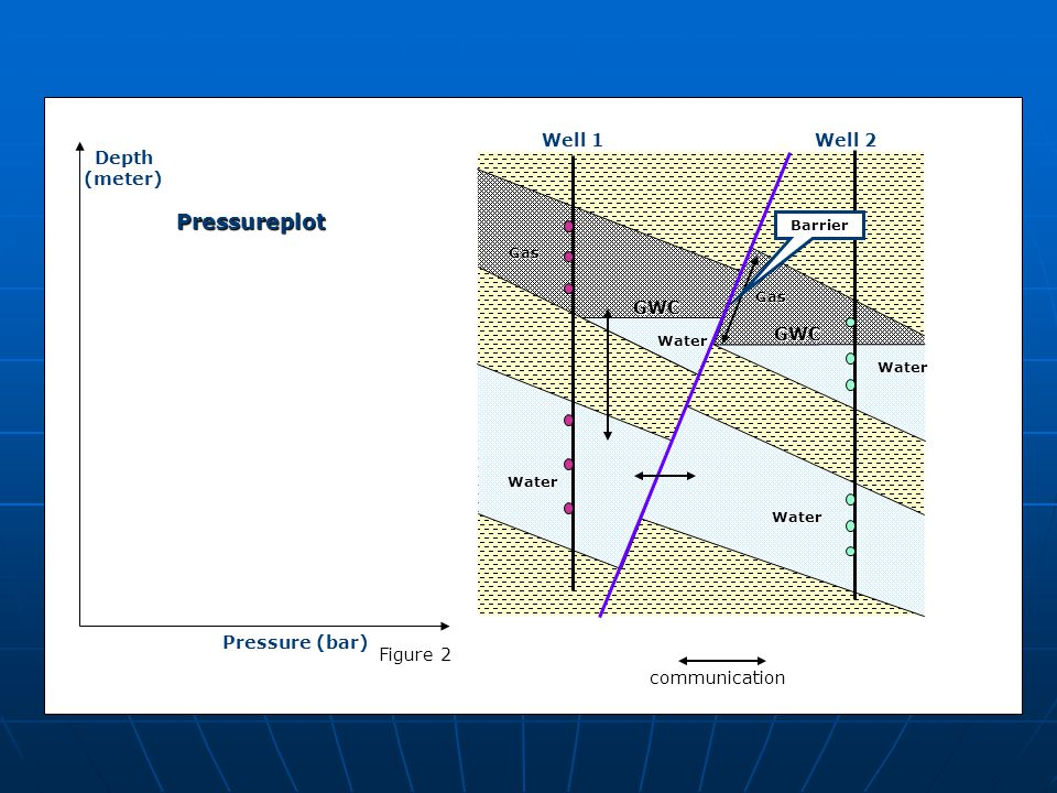 Pressureplot GWC Well 1 Well 2 Depth (meter) Pressure (bar) Figure 2