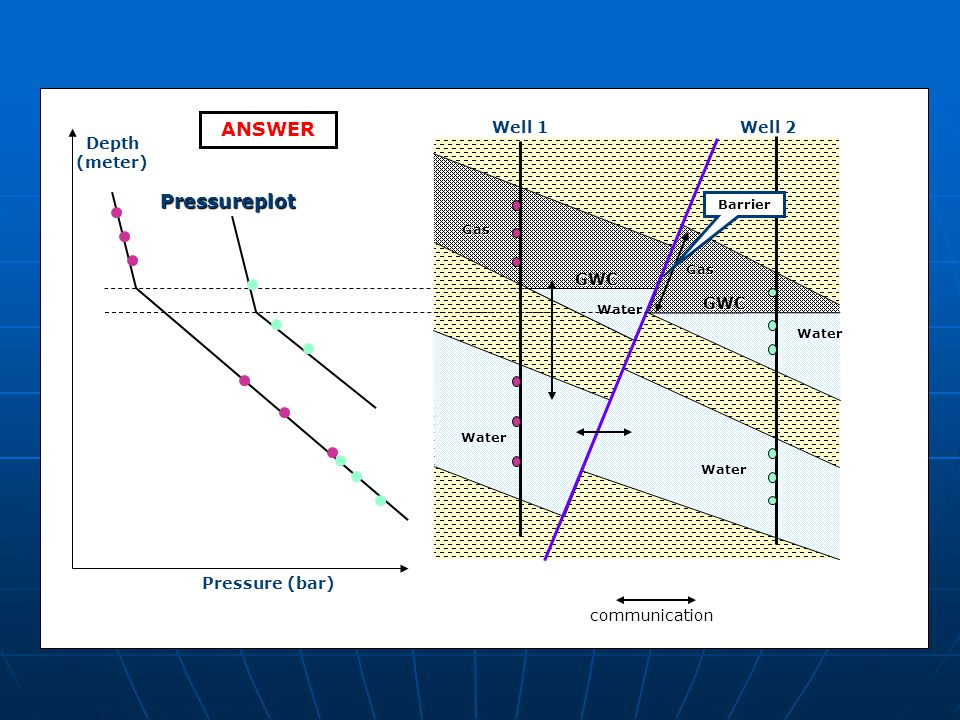 ANSWER Pressureplot GWC Well 1 Well 2 Depth (meter) Pressure (bar)