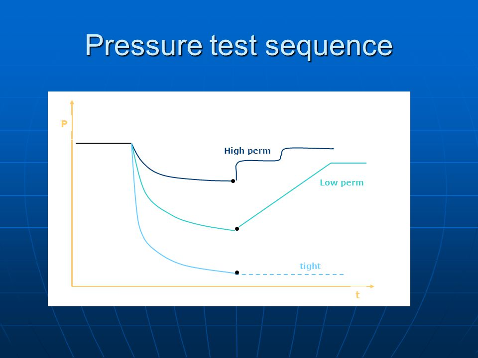 Pressure test sequence