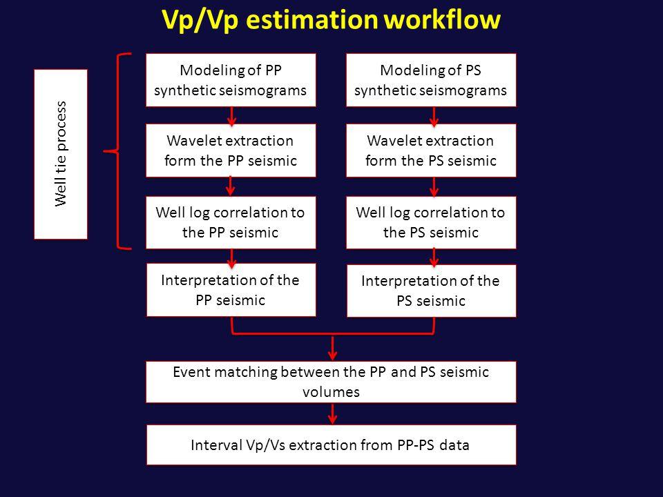 Vp/Vp estimation workflow