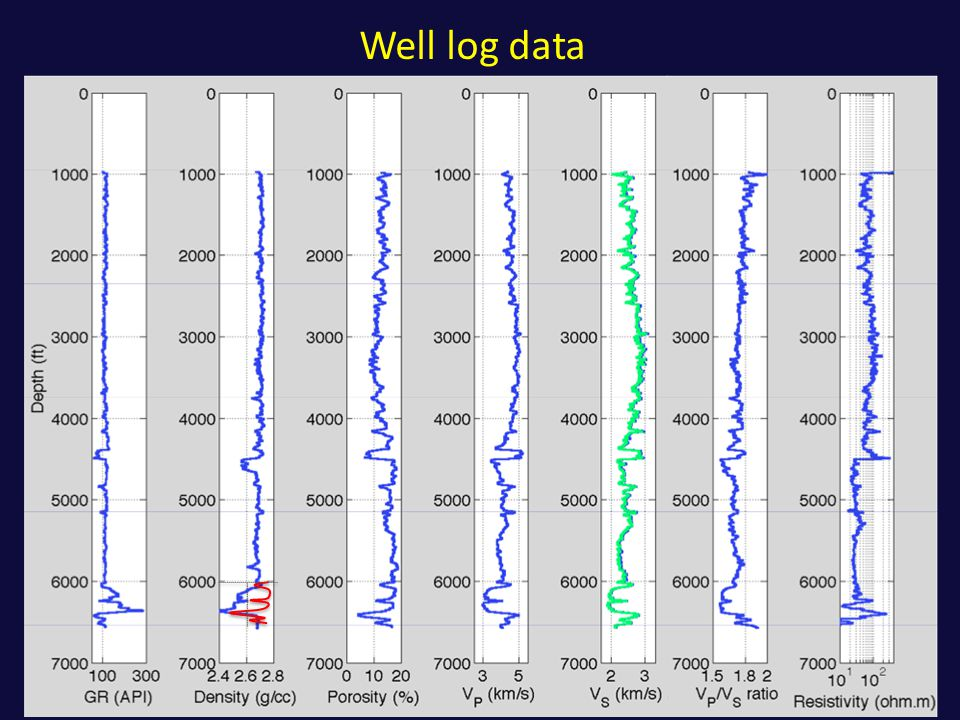 Well log data