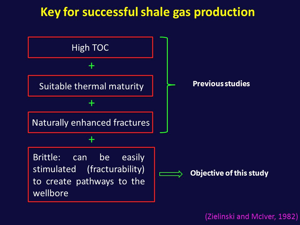 Key for successful shale gas production