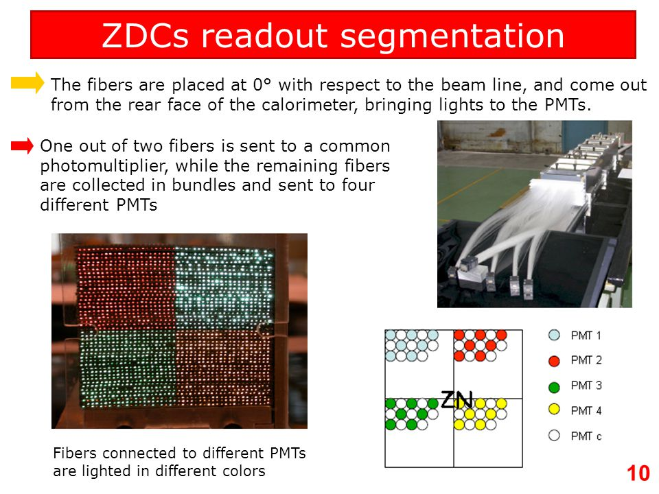 ZDCs readout segmentation