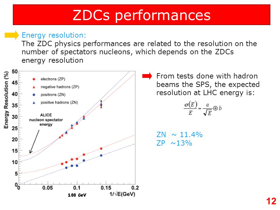 ZDCs performances Energy resolution: