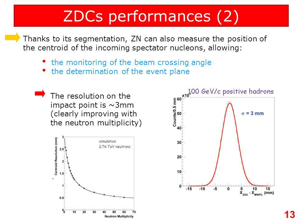 ZDCs performances (2) Thanks to its segmentation, ZN can also measure the position of the centroid of the incoming spectator nucleons, allowing: