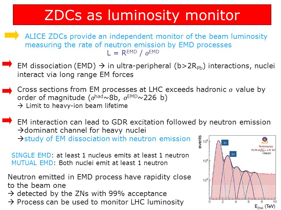 ZDCs as luminosity monitor