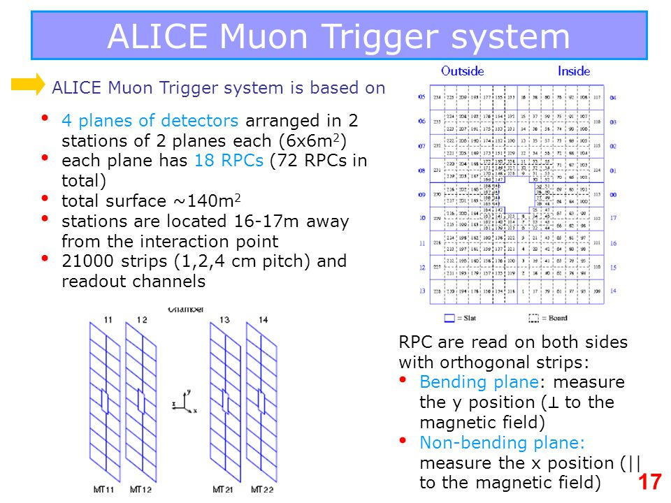 ALICE Muon Trigger system