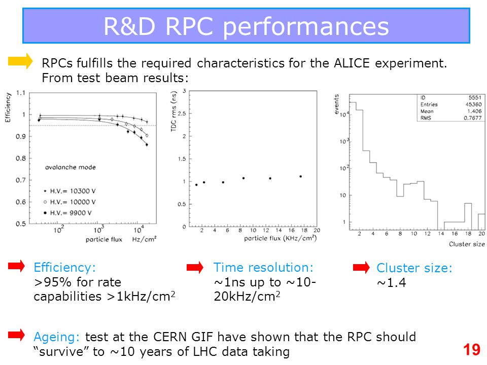 R&D RPC performances RPCs fulfills the required characteristics for the ALICE experiment. From test beam results: