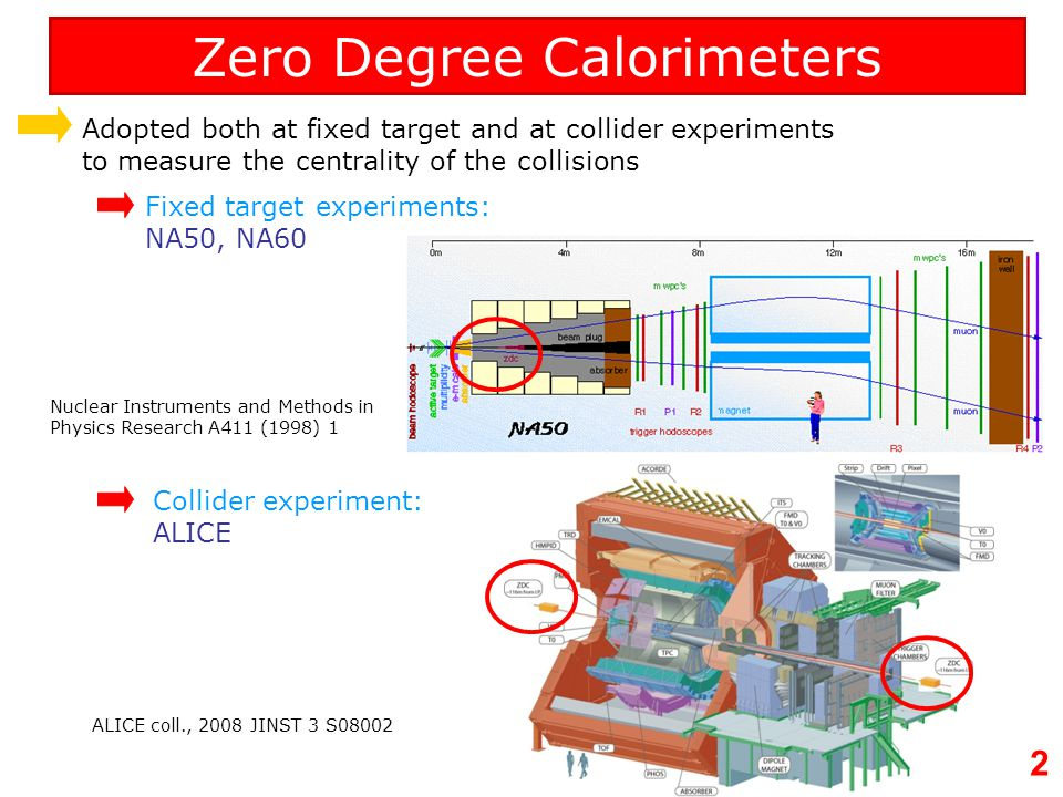 Zero Degree Calorimeters
