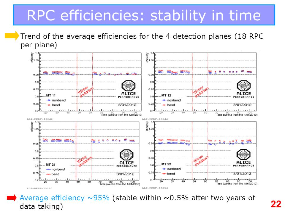RPC efficiencies: stability in time