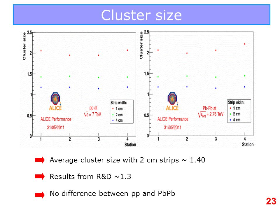 Cluster size Average cluster size with 2 cm strips ~ 1.40