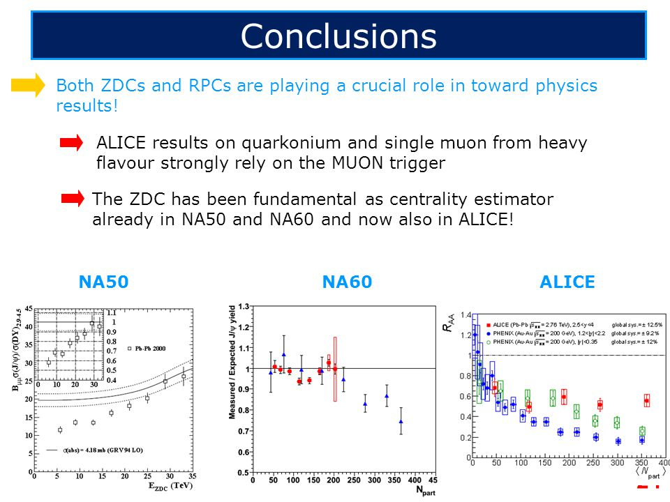 Conclusions Both ZDCs and RPCs are playing a crucial role in toward physics results!