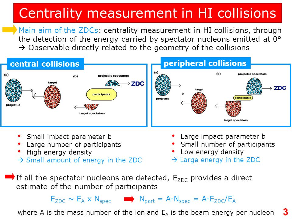 Centrality measurement in HI collisions