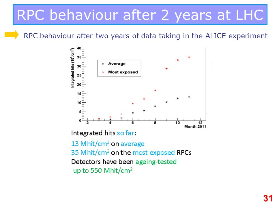 RPC behaviour after 2 years at LHC