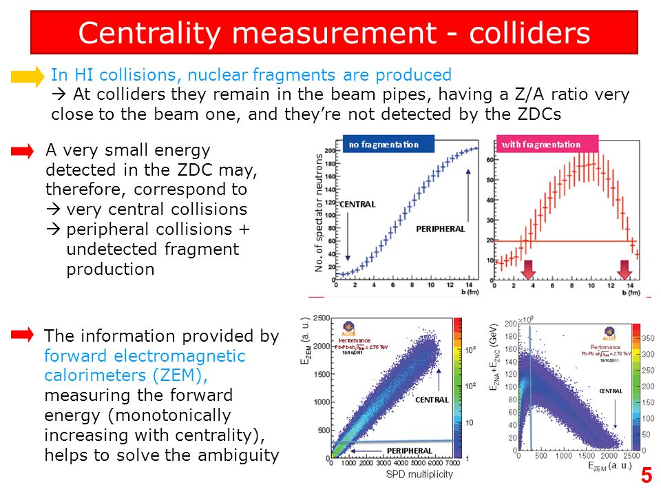Centrality measurement - colliders