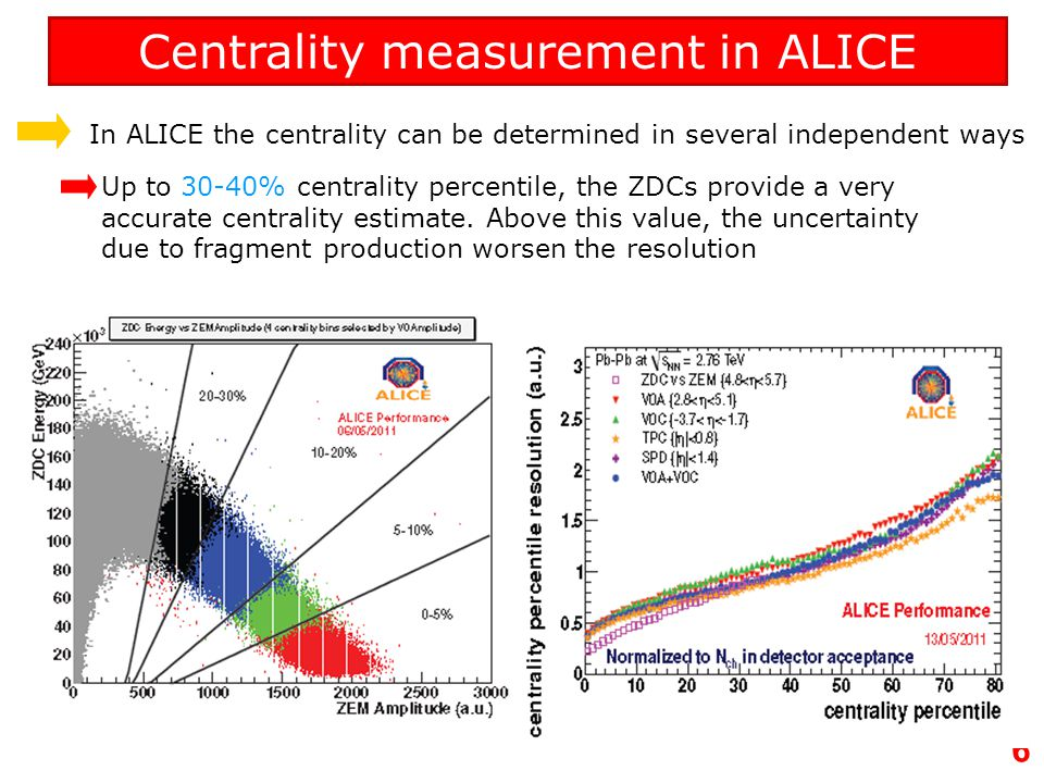 Centrality measurement in ALICE