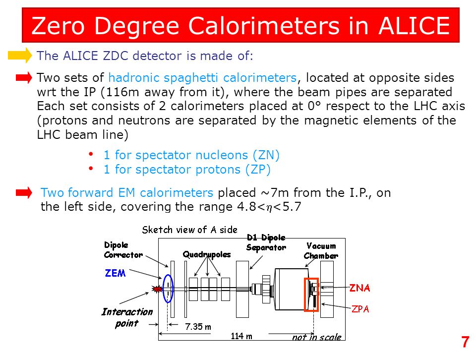 Zero Degree Calorimeters in ALICE