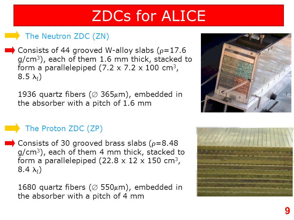 ZDCs for ALICE The Neutron ZDC (ZN)