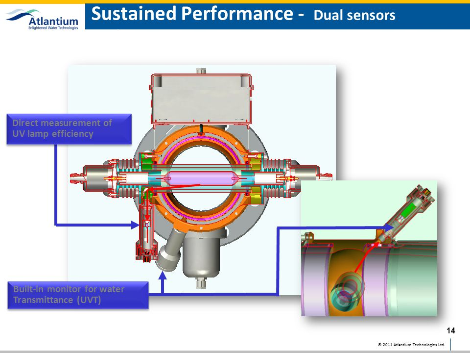 Sustained Performance - Dual sensors configuration provides actual dose measurement
