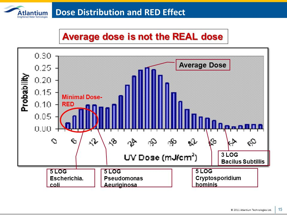 Dose Distribution and RED Effect
