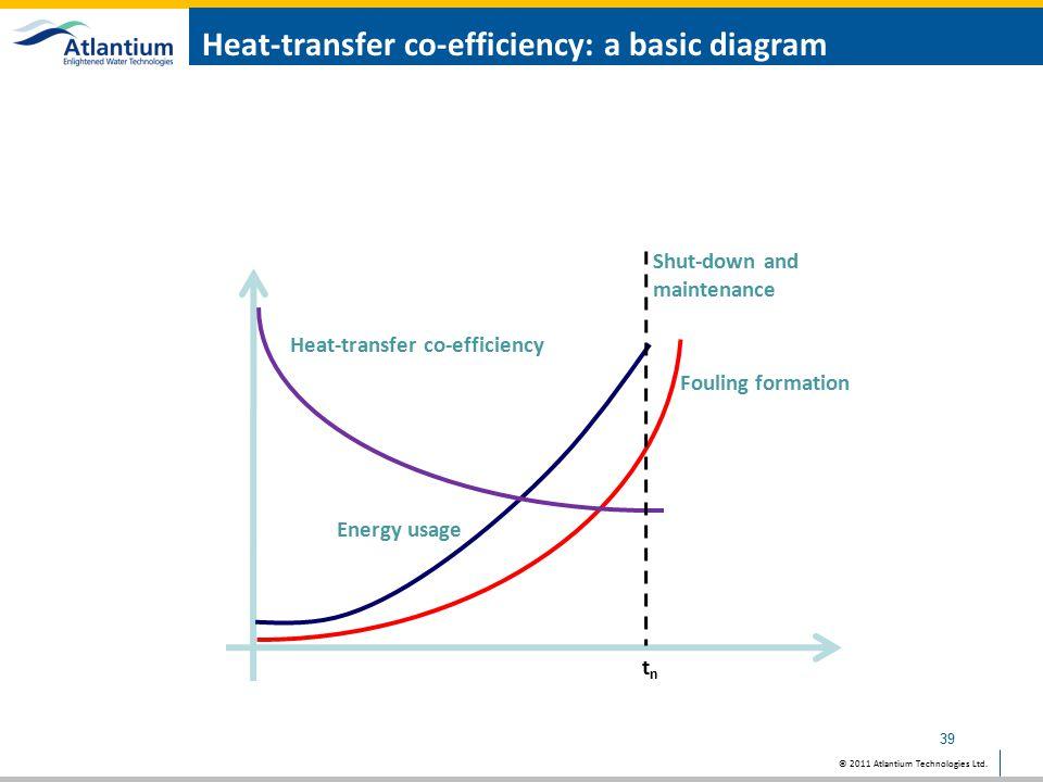 Heat-transfer co-efficiency: a basic diagram