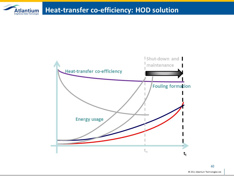 Heat-transfer co-efficiency: HOD solution