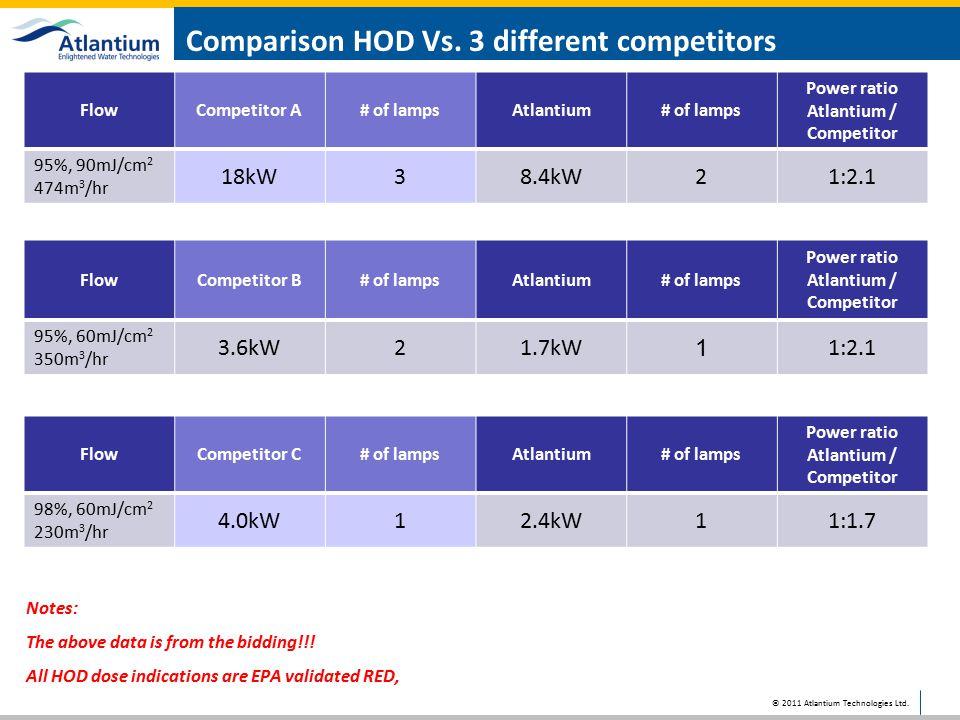 Comparison HOD Vs. 3 different competitors