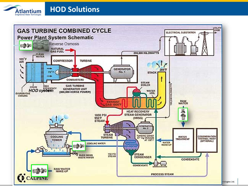 HOD Solutions Reverse Osmosis HOD system