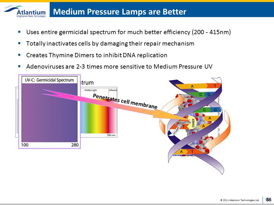 Medium Pressure Lamps are Better