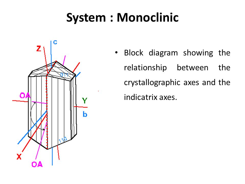 System : Monoclinic Block diagram showing the relationship between the crystallographic axes and the indicatrix axes.