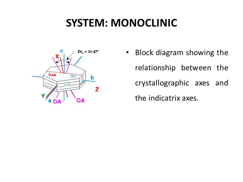 SYSTEM: MONOCLINIC Block diagram showing the relationship between the crystallographic axes and the indicatrix axes.