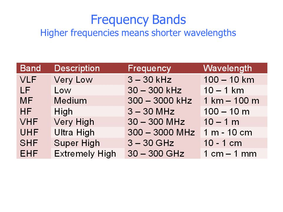Frequency Bands Higher frequencies means shorter wavelengths