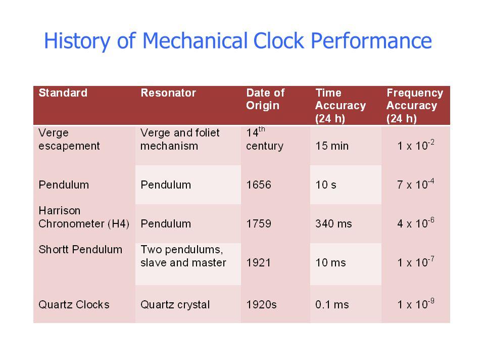 History of Mechanical Clock Performance