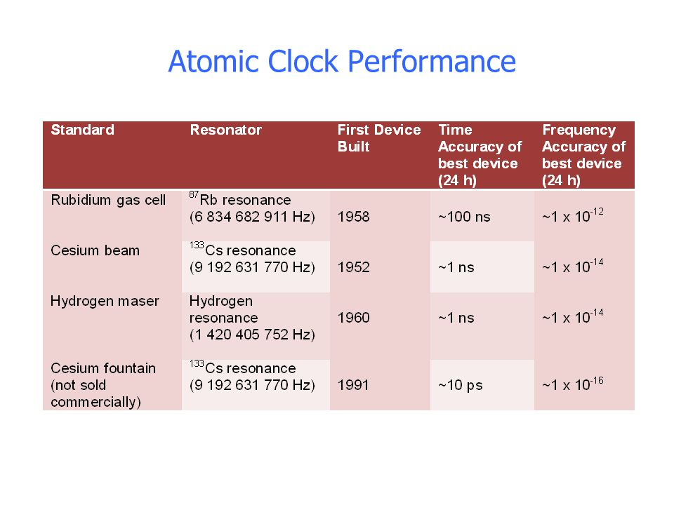Atomic Clock Performance
