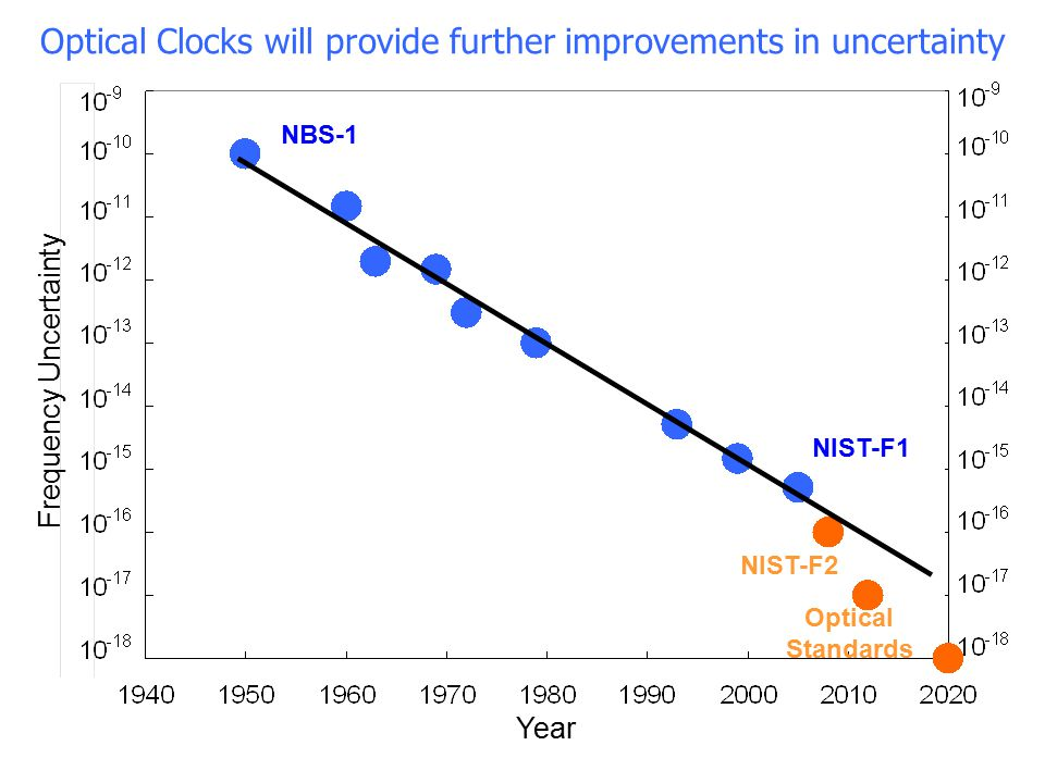 Optical Clocks will provide further improvements in uncertainty