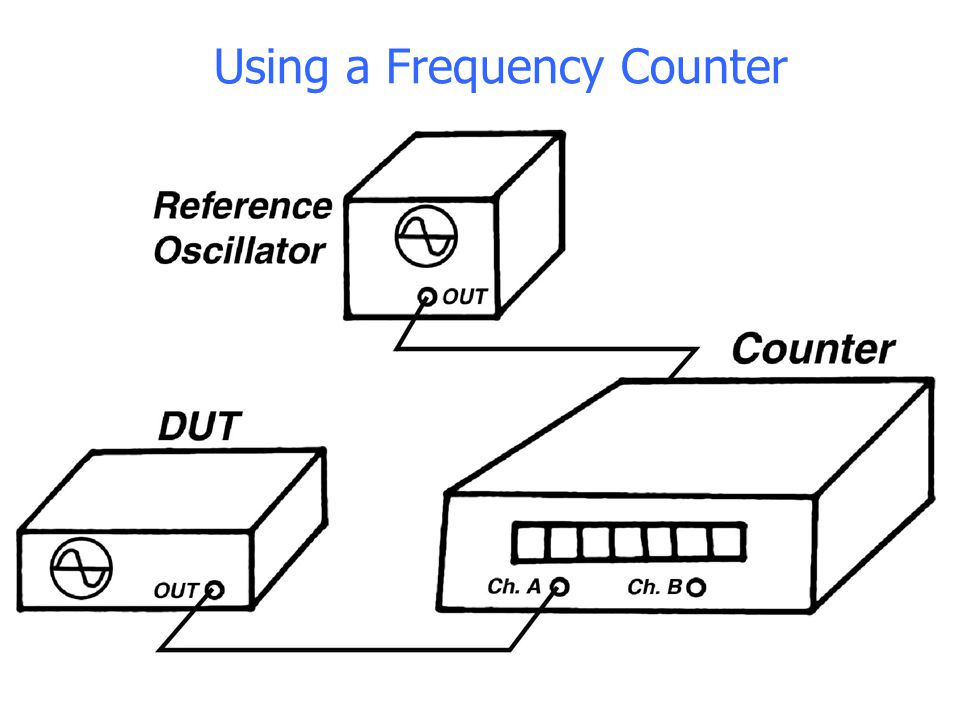 Using a Frequency Counter