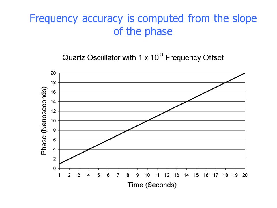 Frequency accuracy is computed from the slope of the phase