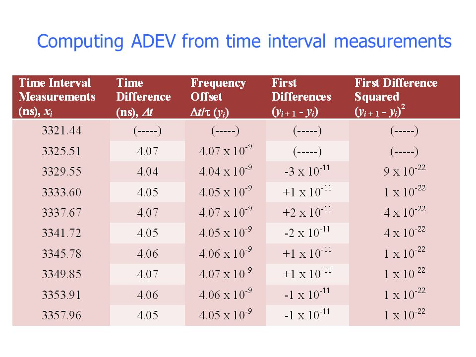 Computing ADEV from time interval measurements