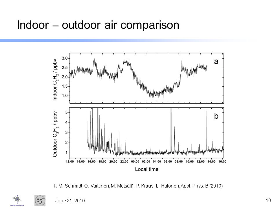 Indoor – outdoor air comparison