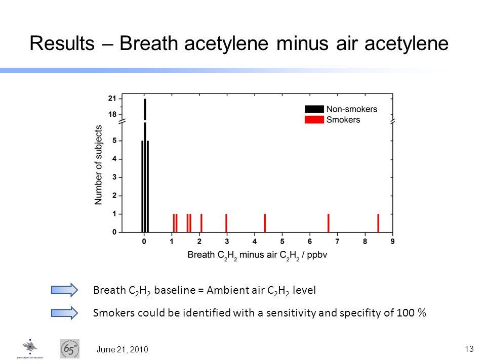 Results – Breath acetylene minus air acetylene