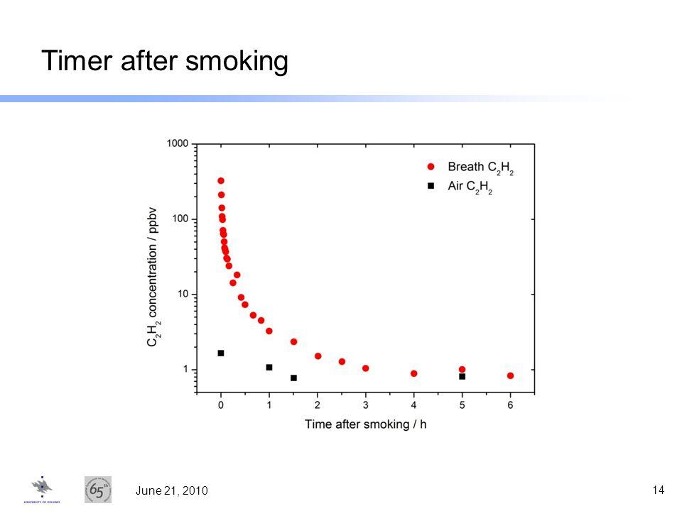 Timer after smoking