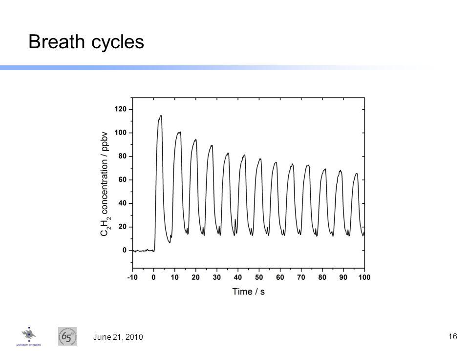 Breath cycles