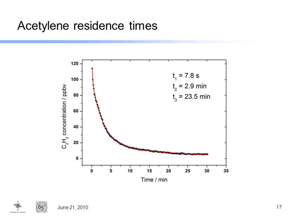 Acetylene residence times