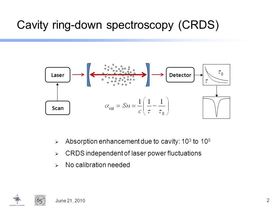 Cavity ring-down spectroscopy (CRDS)