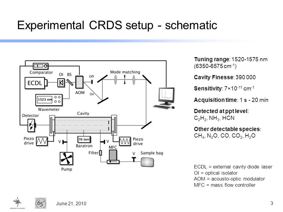 Experimental CRDS setup - schematic
